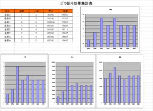 ビラ配り 集計表 グラフ