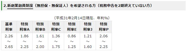 日本政策金融公庫 新創業融資 利息